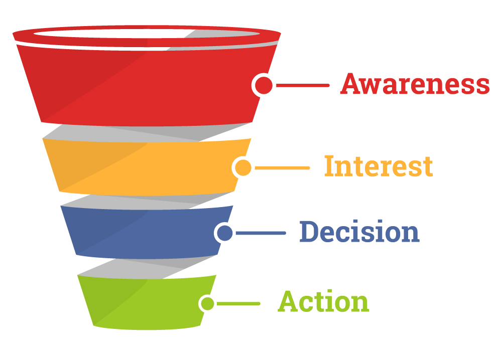 Sales funnel for driving art sales